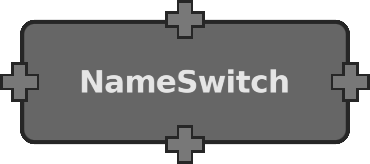 NameSwitch node